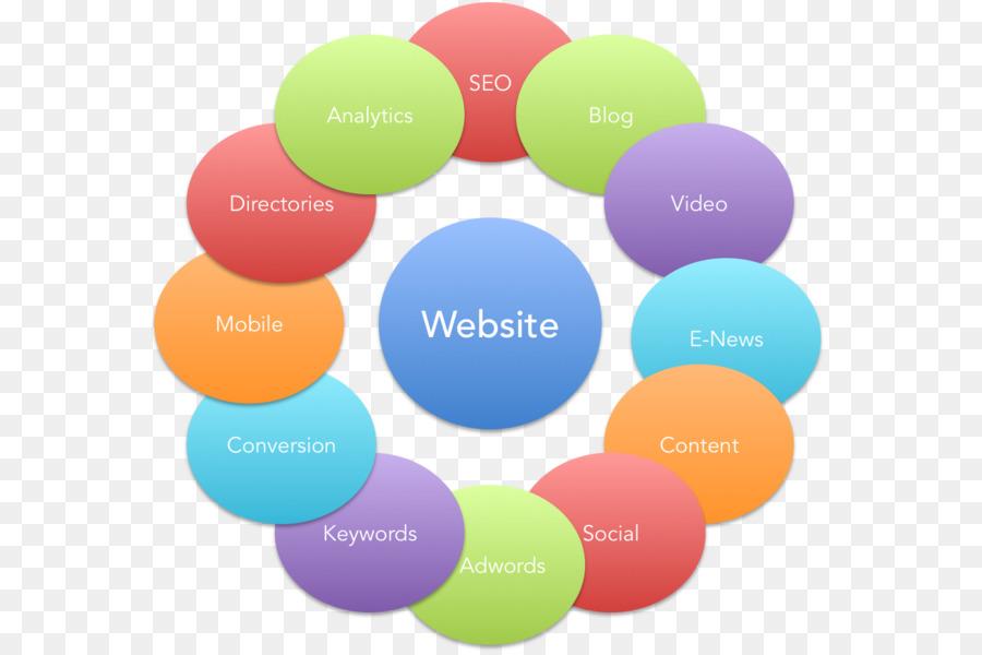 Descarga gratuita de El Marketing Digital, Estrategia De Marketing, Marketing imágenes PNG