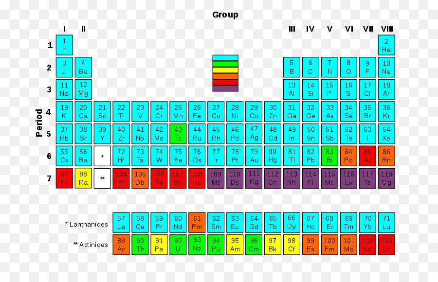 Tabla Periódica, Transuránicos Elemento, La Desintegración Radiactiva  imagen png - imagen transparente descarga gratuita