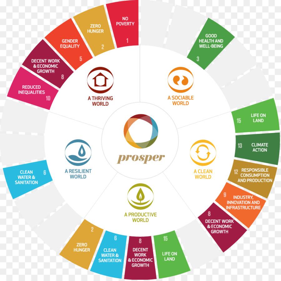 Descarga gratuita de Los Objetivos De Desarrollo Sostenible, El Desarrollo Sostenible, La Sostenibilidad imágenes PNG