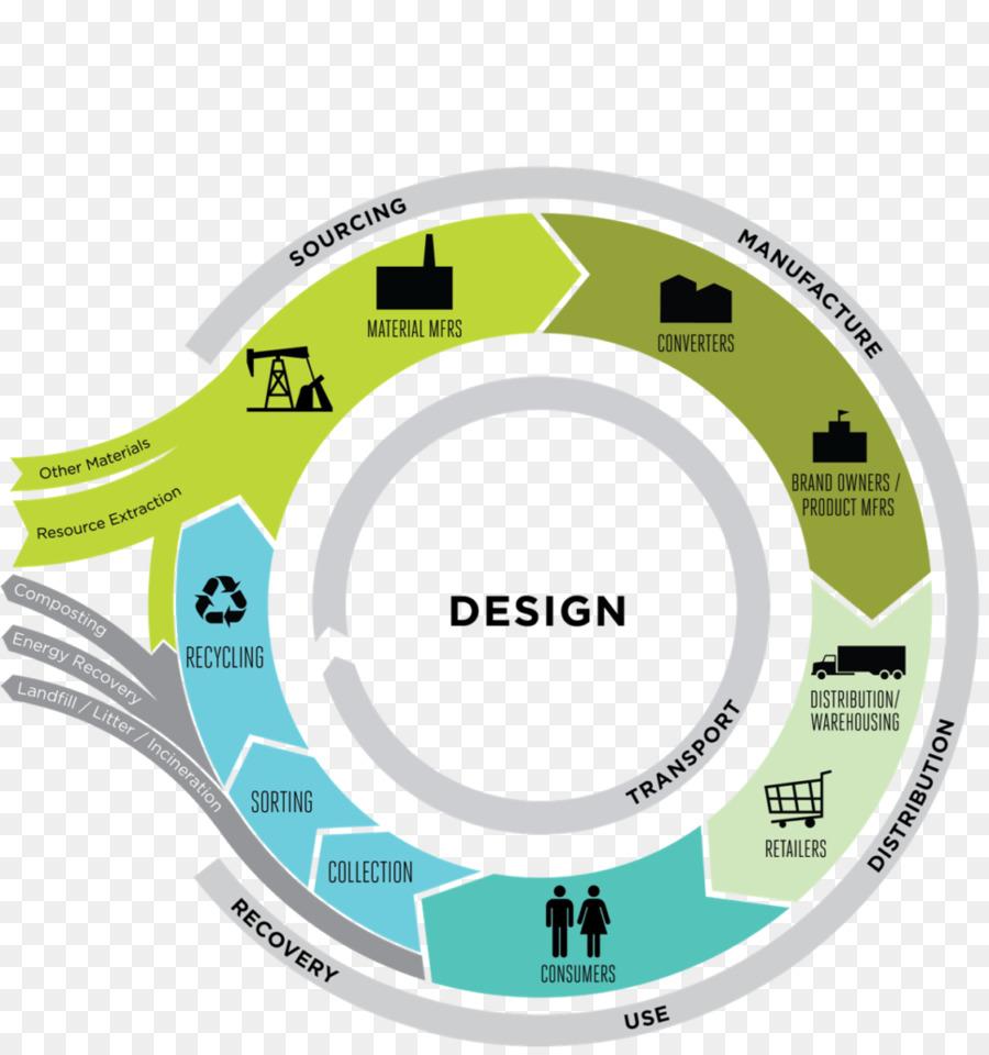 Descarga gratuita de Economía Circular, Economía, La Sostenibilidad imágenes PNG