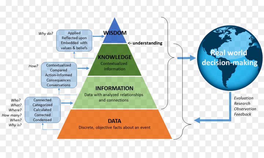 Descarga gratuita de Dikw Pirámide, Conocimiento, Datos imágenes PNG