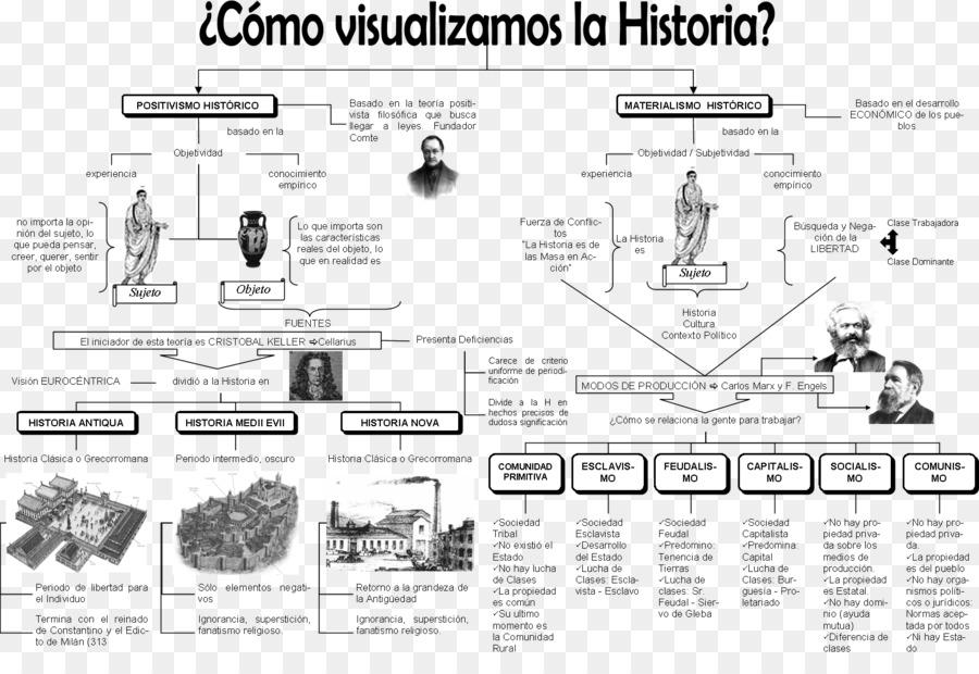 Descarga gratuita de La Historia Del Mundo, La Historia, La Prehistoria Imágen de Png