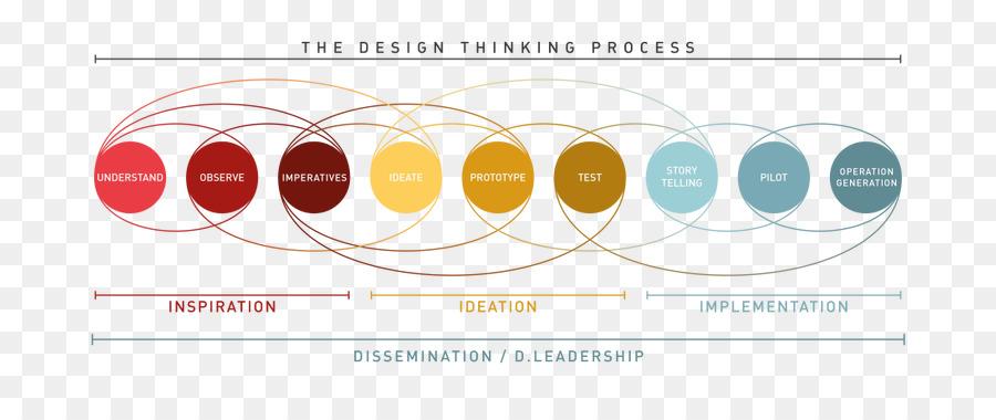 Descarga gratuita de Pensamiento De Diseño, La Experiencia De Usuario, El Diseño De La Información imágenes PNG