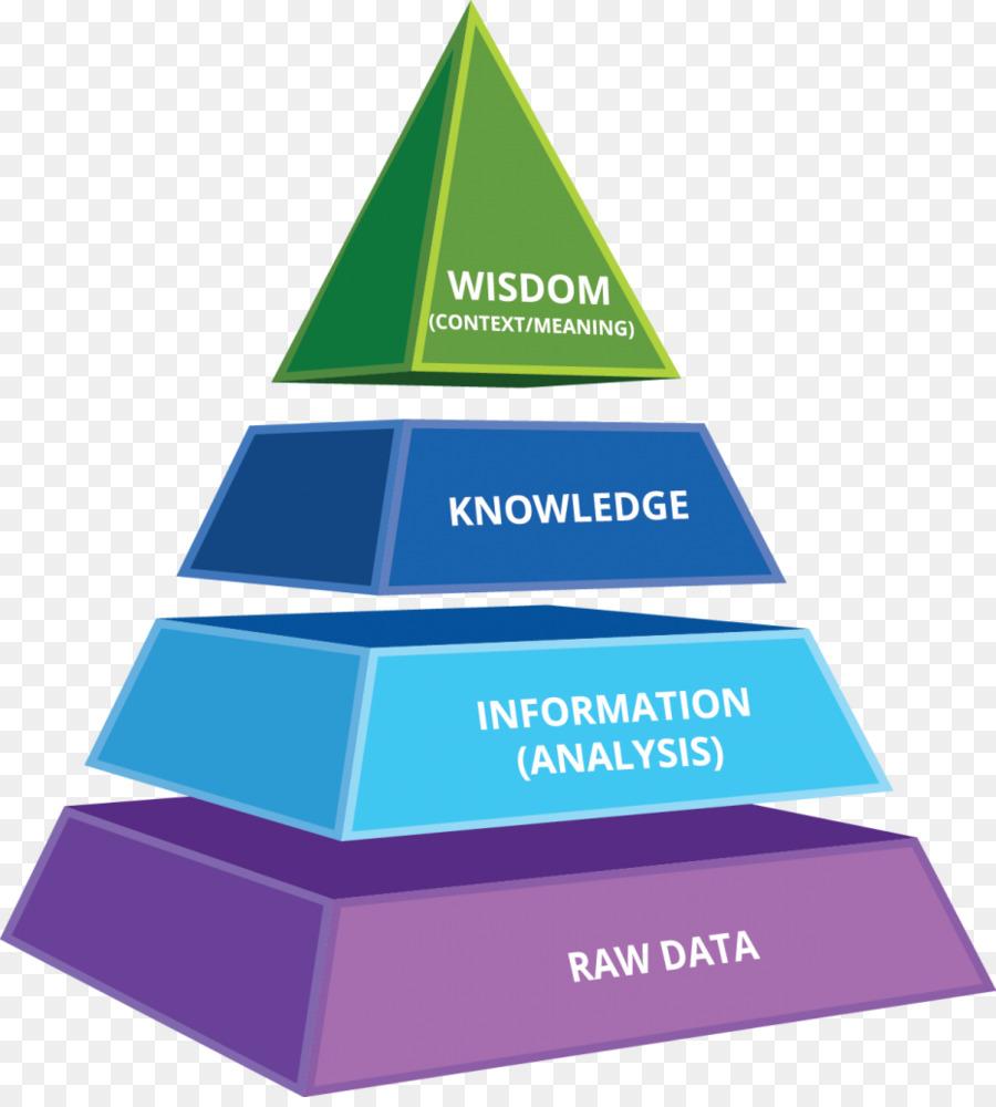 Descarga gratuita de Dikw Pirámide, Inteligencia De Negocios, Conocimiento imágenes PNG
