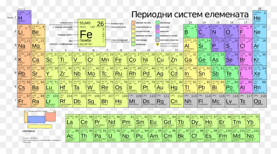 Descarga gratuita de Tabla Periódica, Elemento Químico, La Química Imágen de Png
