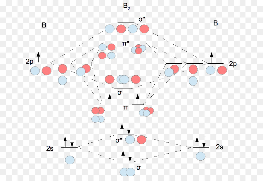 Descarga gratuita de Orbital Molecular, Orbitales Moleculares Teoría De La, Atómico Orbital Imágen de Png