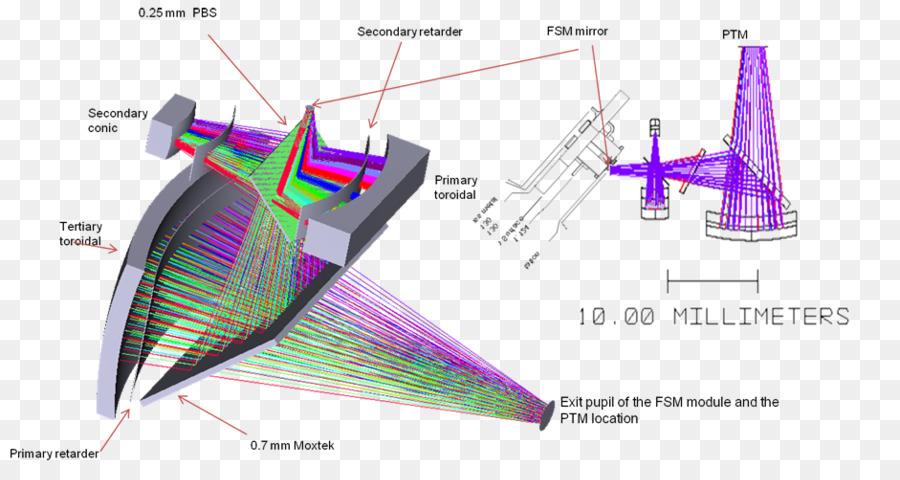 Descarga gratuita de Diseño Gráfico, El Diseño De Automóviles, Diagrama De imágenes PNG