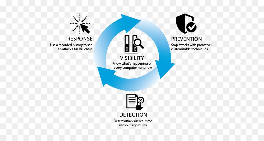 Descarga gratuita de Black Hat Usa 2016, Organización, Gestión De Incidentes imágenes PNG