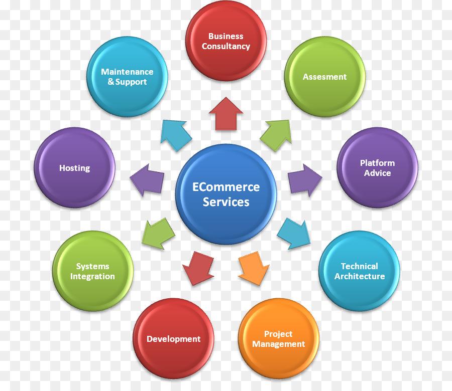 Descarga gratuita de El Marketing Digital, Ecommerce, Proceso De Negocio imágenes PNG