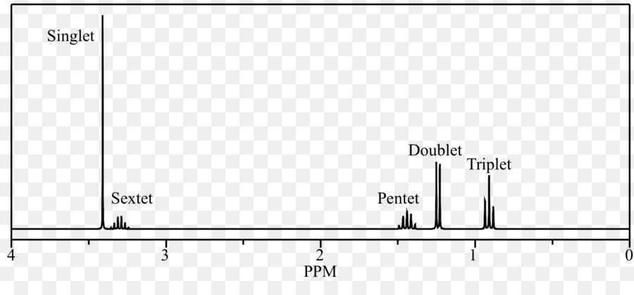 Resonancia Magnética Nuclear De Protón Espectroscopia De