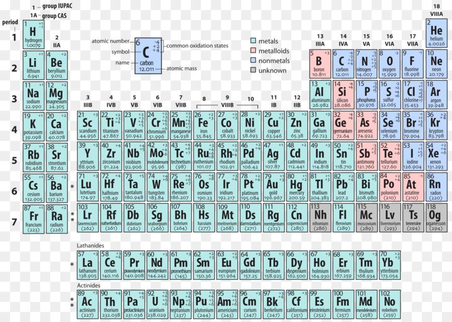 Descarga gratuita de Tabla Periódica, Estado De Oxidación, La Química imágenes PNG