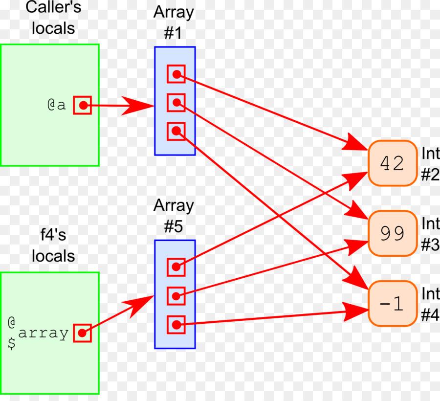 Descarga gratuita de Parámetro, Adibide, Diagrama De imágenes PNG