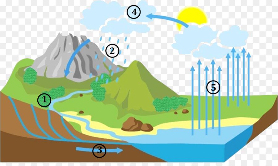 Descarga gratuita de Ciclo Del Agua, Agua, La Evaporación imágenes PNG