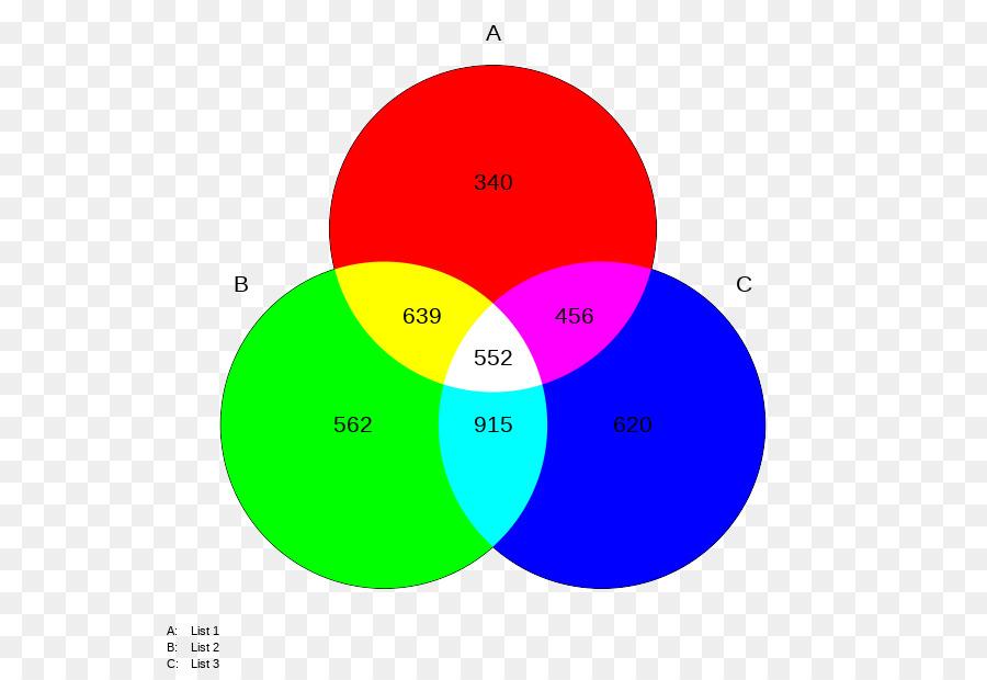 Descarga gratuita de Modelo De Color Rgb, Color, Rueda De Color Imágen de Png